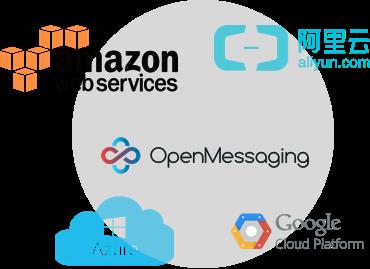 OpenMessaging